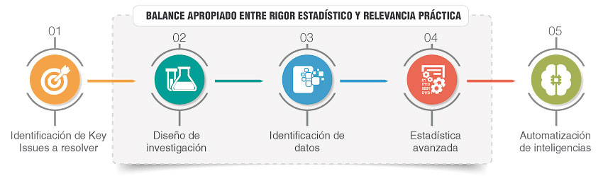 Proceso de HR Analytics