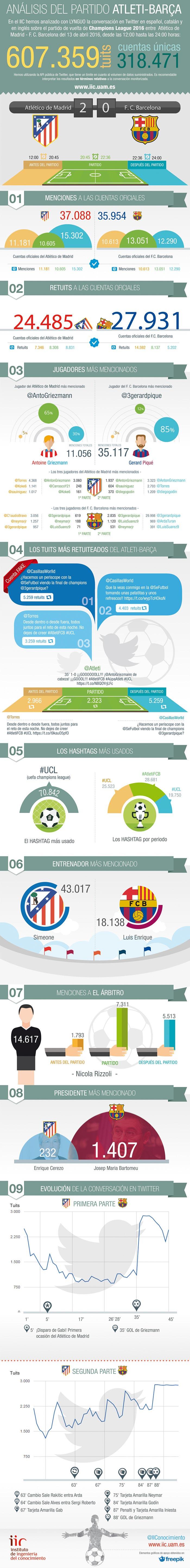 Infografía Atleti-Barsa