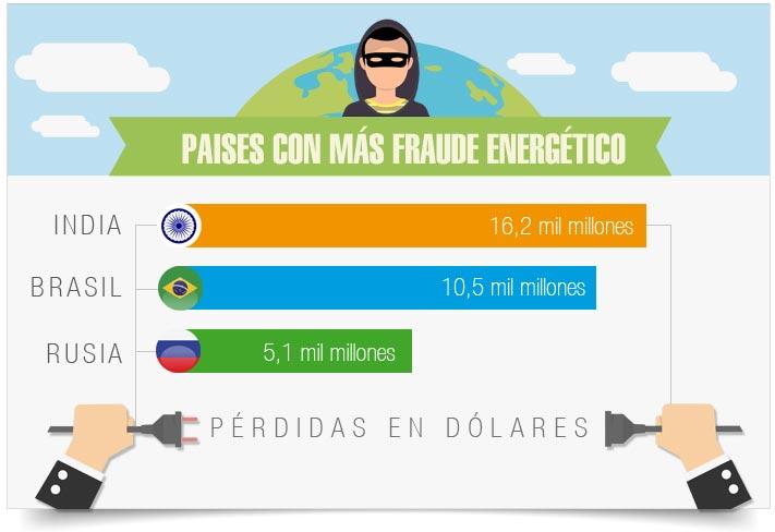 Paises con más fraude energético
