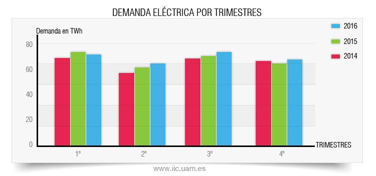 Demanda electrica trimestres