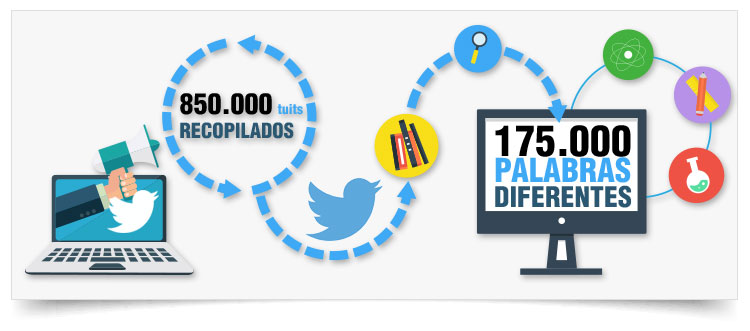 palabras Twitter