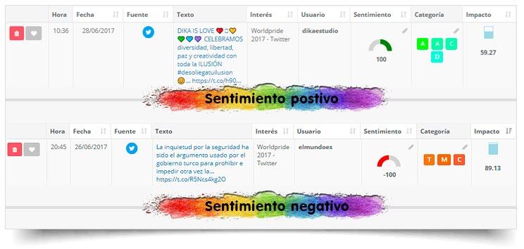 Sentimiento positivo y negativo orgullo