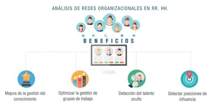 Beneficio redes organizacionales