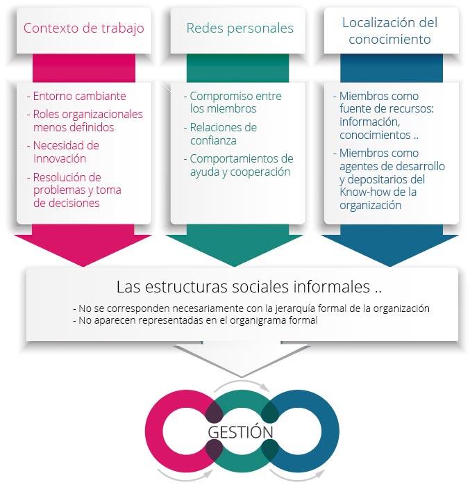 redes informales