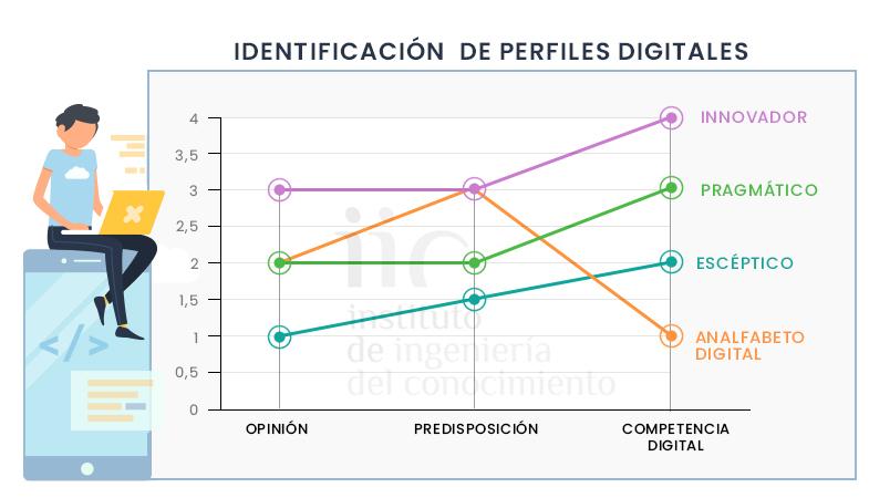 identificar perfiles digitales