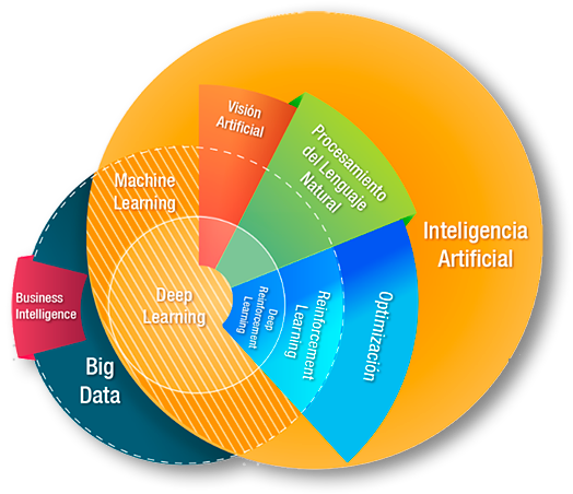 Big Data & IA